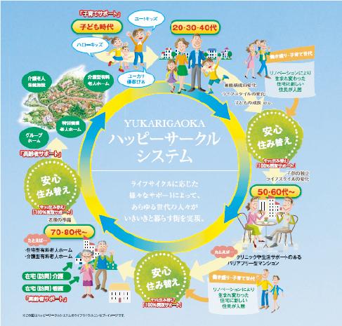 YUKARIGAOKA ハッピーサークルシステム